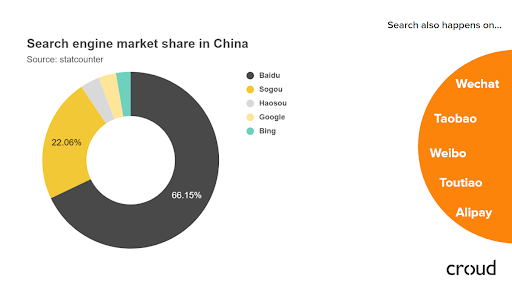 Marché des moteurs de recherche en Chine