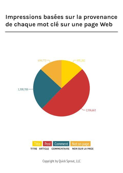 Impressions basées sur la provenance de chaque mot clé sur une page Web
