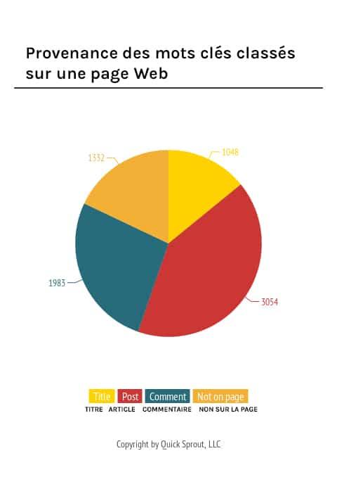 Provenance des mots clés classés sur une page Web