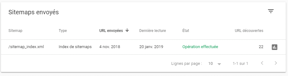 Sitemap indexée par Google