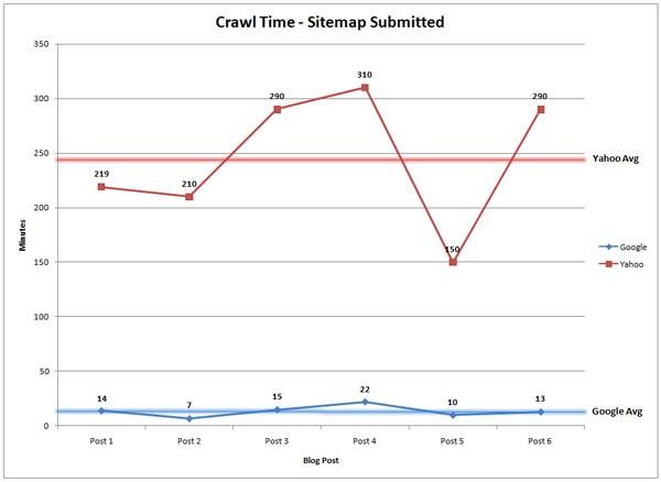 Temps de crawl avec Sitemap