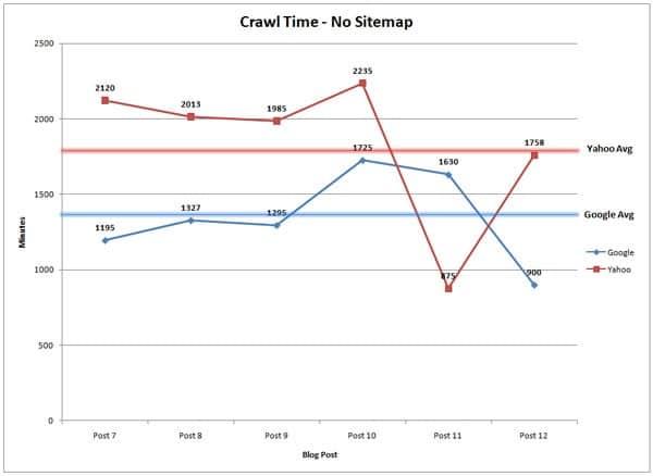 Temps de crawl sans Sitemap